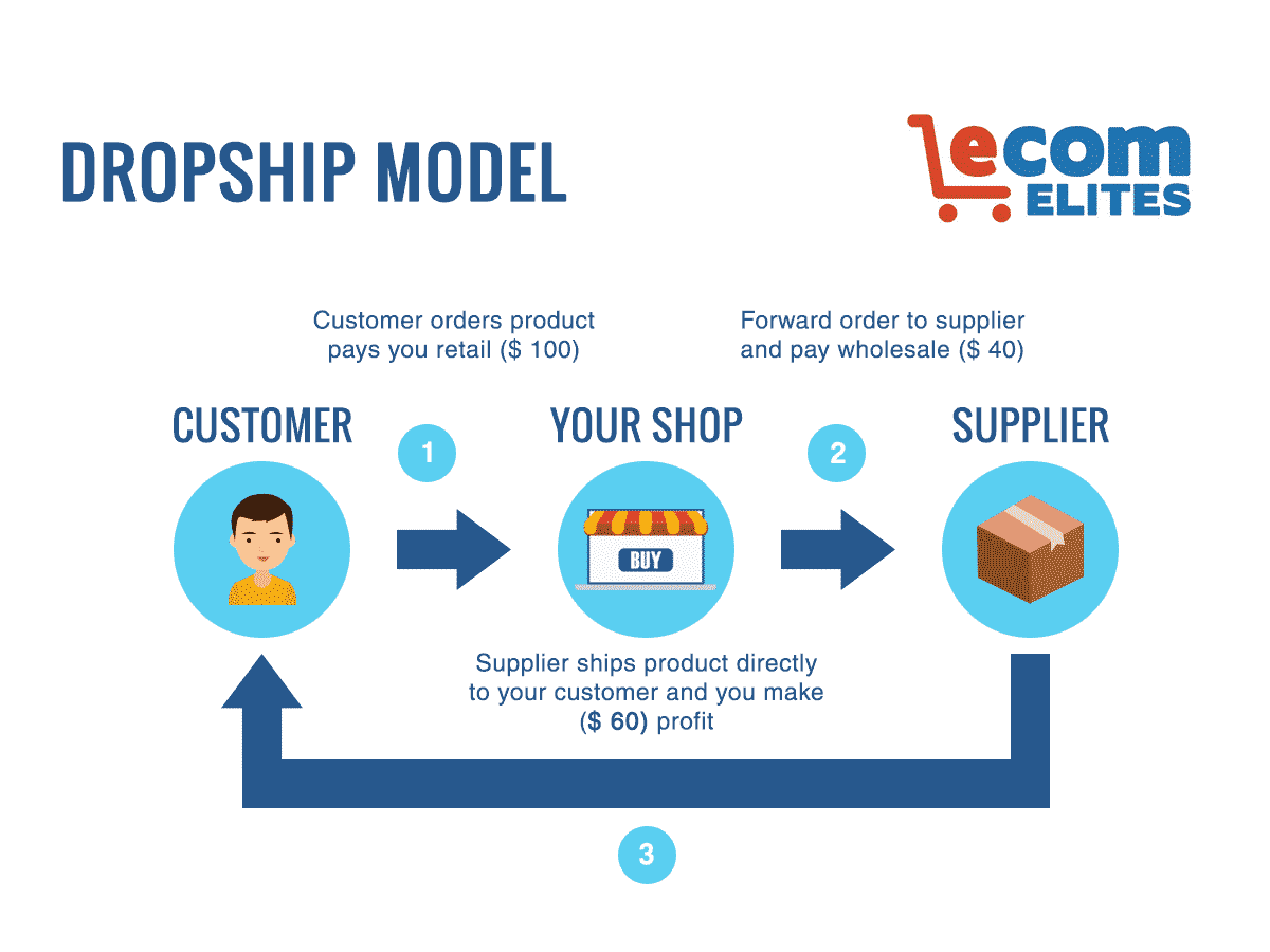 Ecom Elites | Best Shopify & Drop Shipping Training Course!